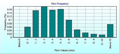 Flow_Frequency